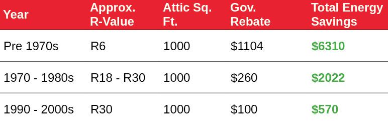 attic insulation savings